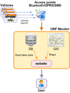 ORF Monitor